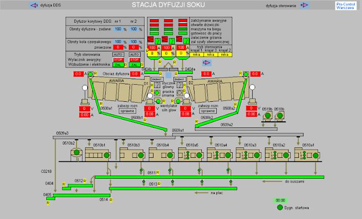 naprawa automatyki przemysłowej
